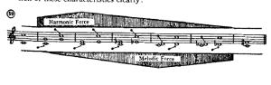 harmonicforce